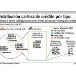 Créditos-otorgados-a-la-adquisición-viviendas-bajo-costo-crece