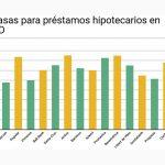 Tasas-prestamos-hipotecario-rd-2018