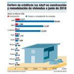 Cartera-de-credito-en-construccion-y-remodelacion-de-viviendas-a-junio-del-2018