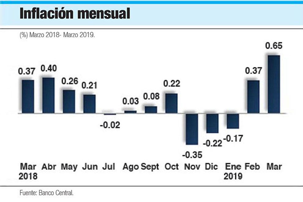 tasa-de-inflacion-mensual